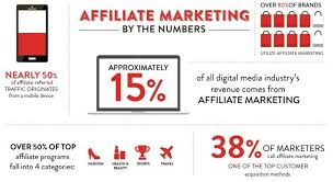 My Experience Towards Successful Affiliate Marketing - Affiliate Programs